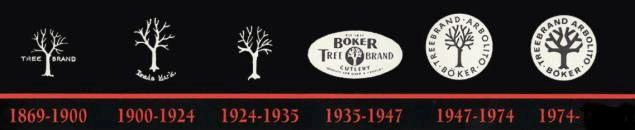 Boker logo vyvoj